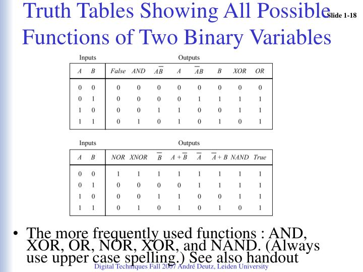 Truth Tables Showing All Possible Functions of Two Binary Variables