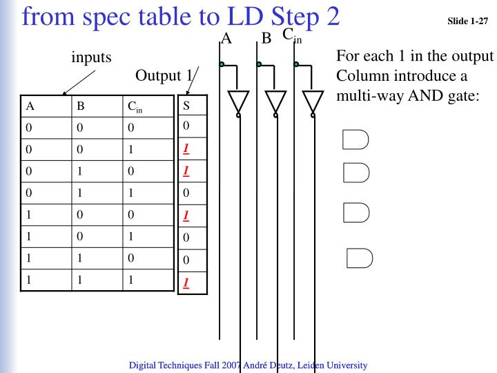 from spec table to LD Step