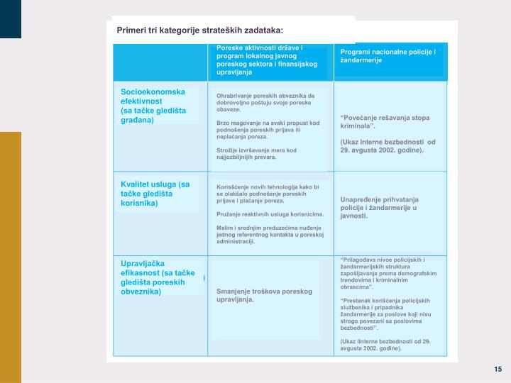 Primeri tri kategorije strateških zadataka:
