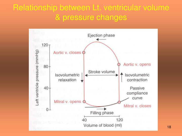 Relationship between Lt. ventricular volume & pressure changes
