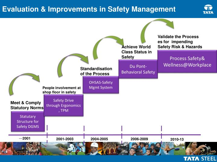 Evaluation & Improvements in Safety Management