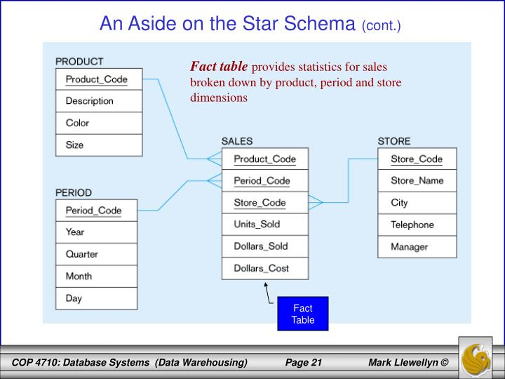 An Aside on the Star Schema