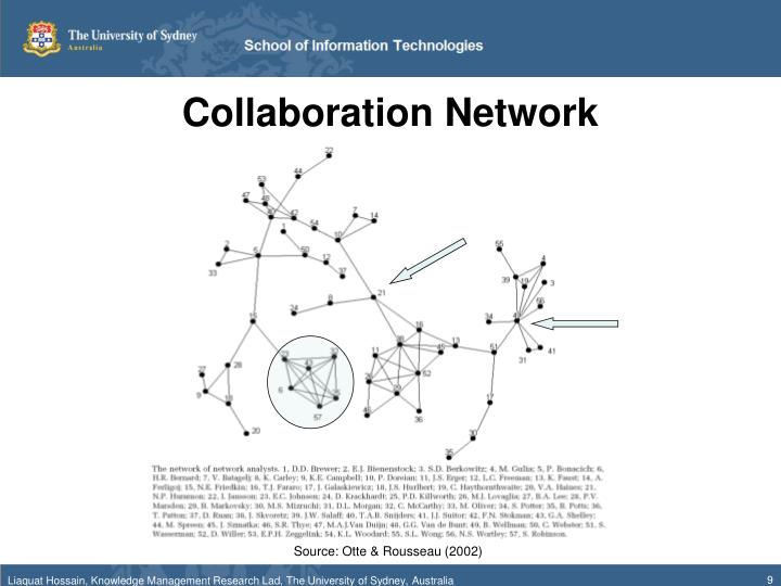 Collaboration Network