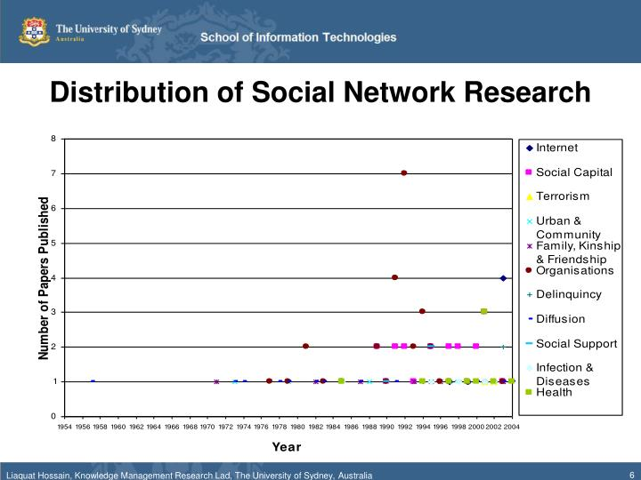 Distribution of Social Network Research