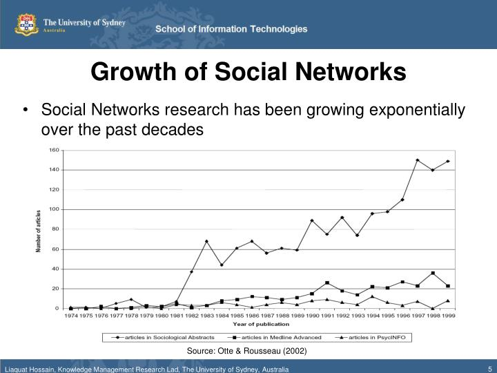 Growth of Social Networks