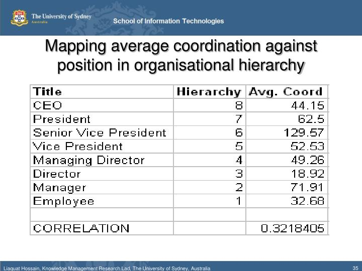 Mapping average coordination against position in organisational hierarchy