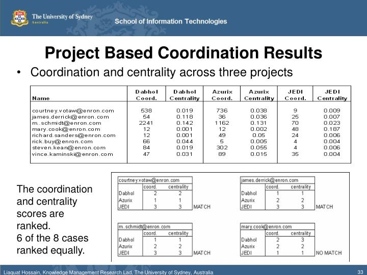 Project Based Coordination Results