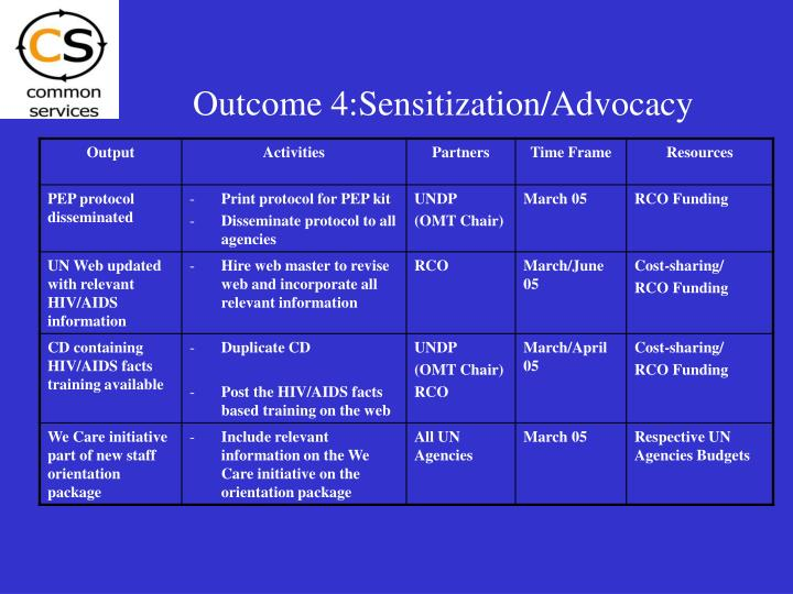 Outcome 4:Sensitization/Advocacy