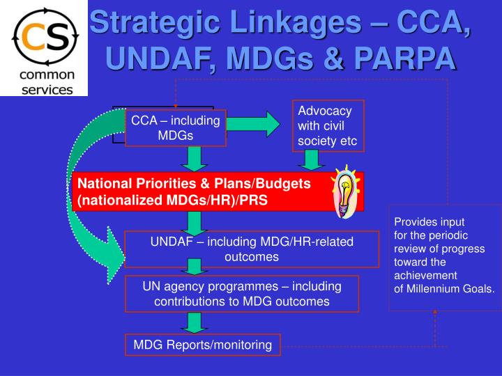 Strategic Linkages – CCA, UNDAF, MDGs & PARPA
