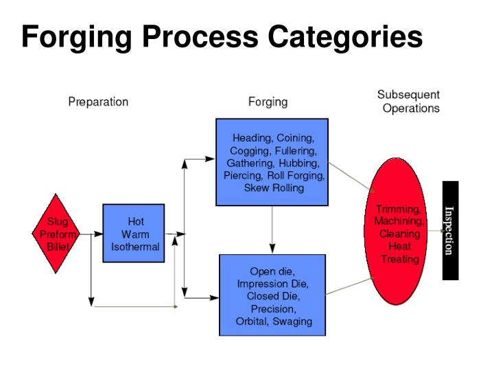 Forging Process Categories