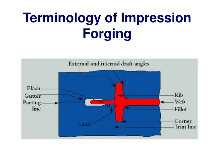Terminology of Impression