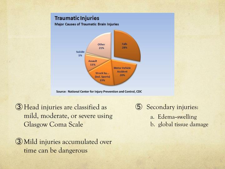 Head injuries are classified as mild, moderate, or severe using Glasgow Coma Scale