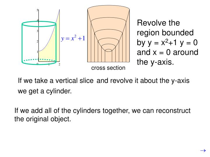 Revolve the region bounded by y = x