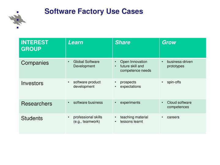 Software Factory Use Cases