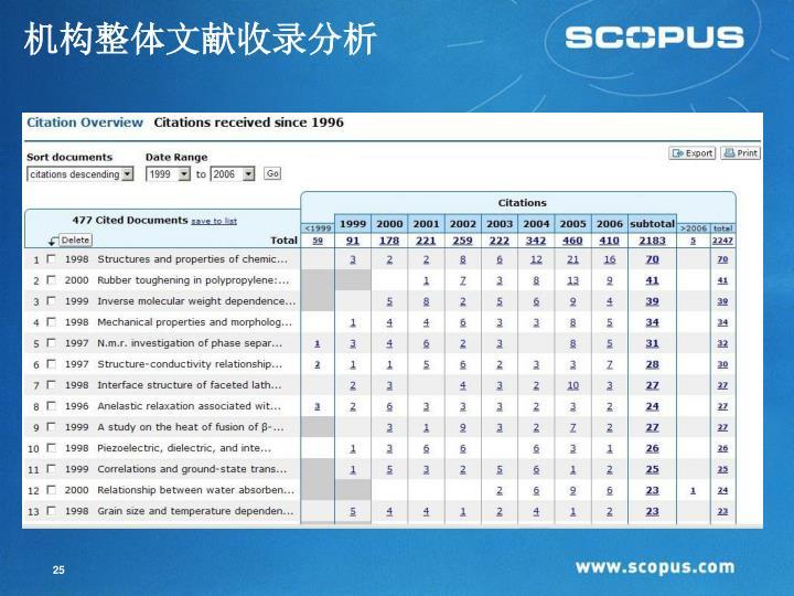 机构整体文献收录分析