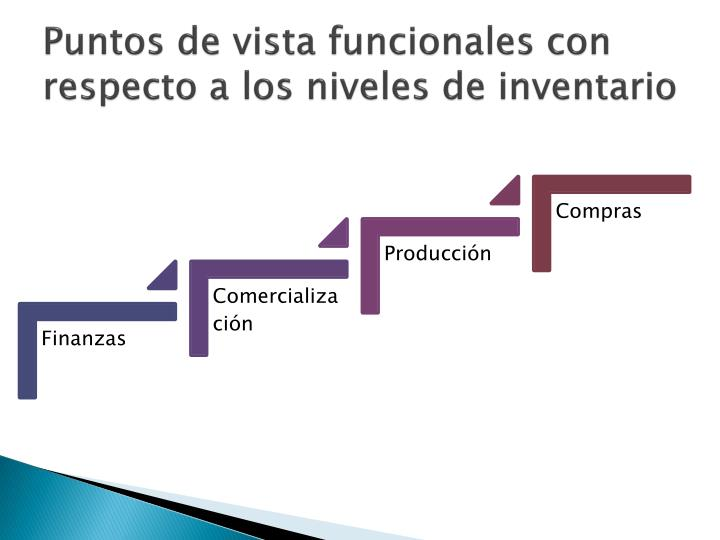 Puntos de vista funcionales con respecto a los niveles de inventario