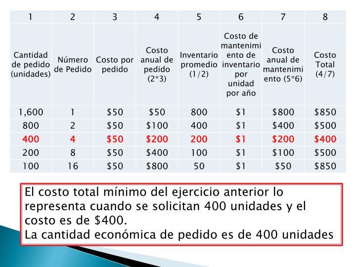 El costo total mínimo del ejercicio anterior lo representa cuando se solicitan 400 unidades y el costo es de $400.