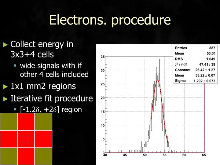 Electrons. procedure