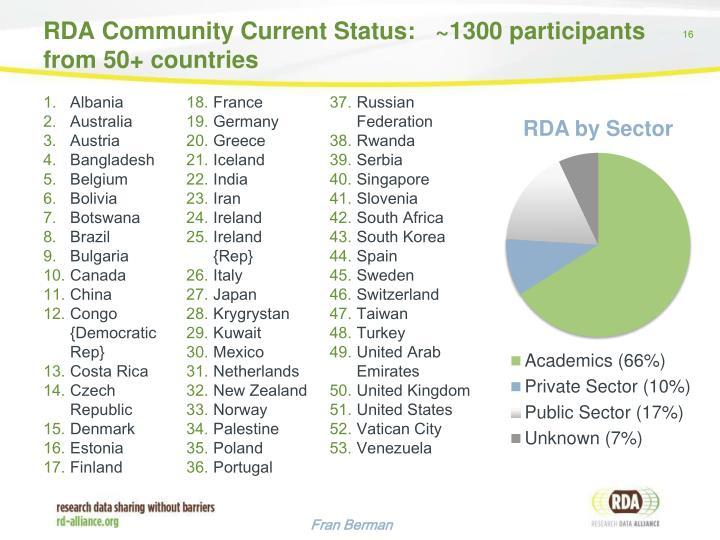RDA Community Current Status: