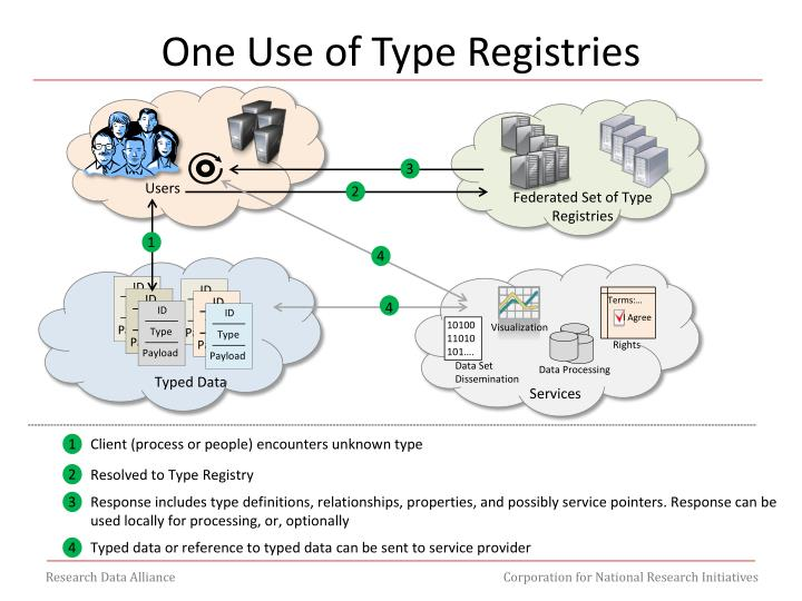 One Use of Type Registries