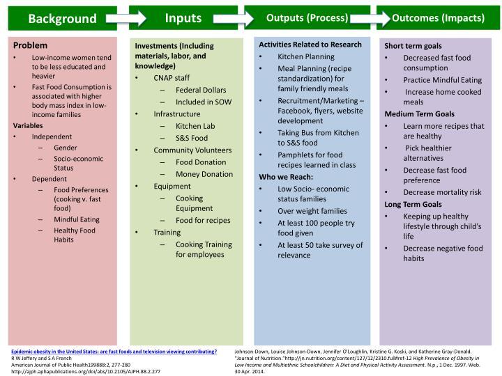 Outputs (Process)