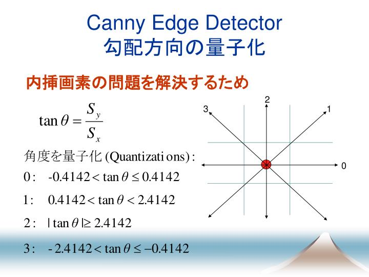 Canny Edge Detector