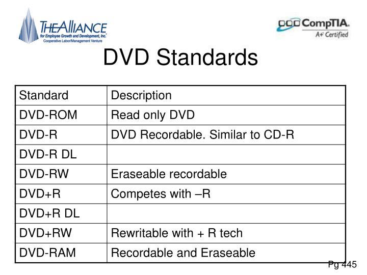 DVD Standards