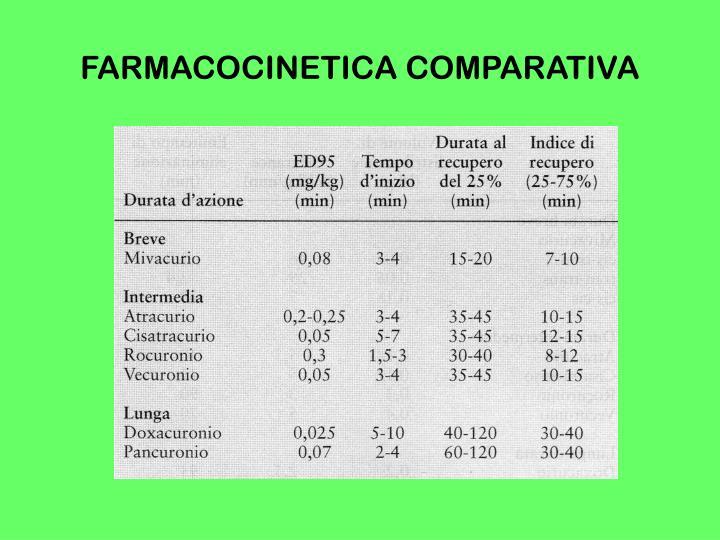 FARMACOCINETICA COMPARATIVA