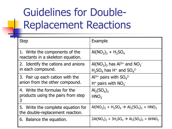 Guidelines for Double-Replacement Reactions