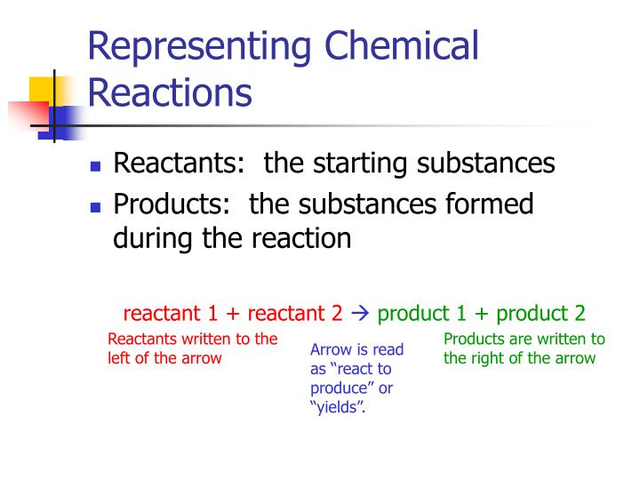 Representing chemical reactions