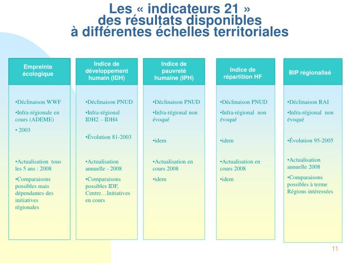 Les « indicateurs 21 »
