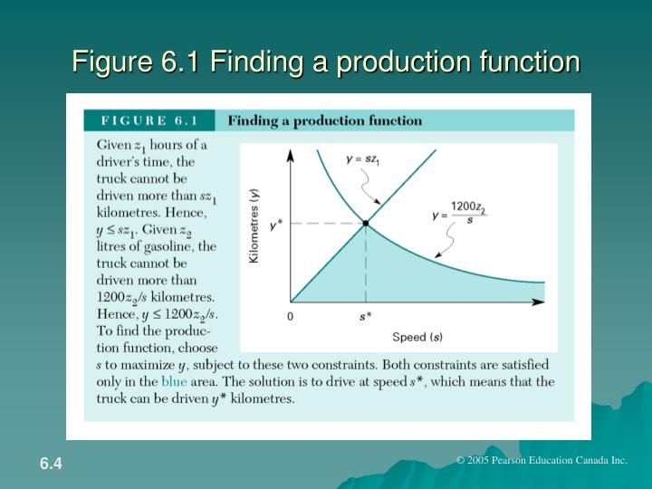 Figure 6.1 Finding a production function