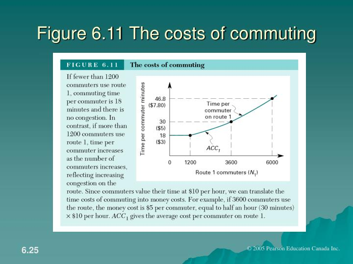 Figure 6.11 The costs of commuting
