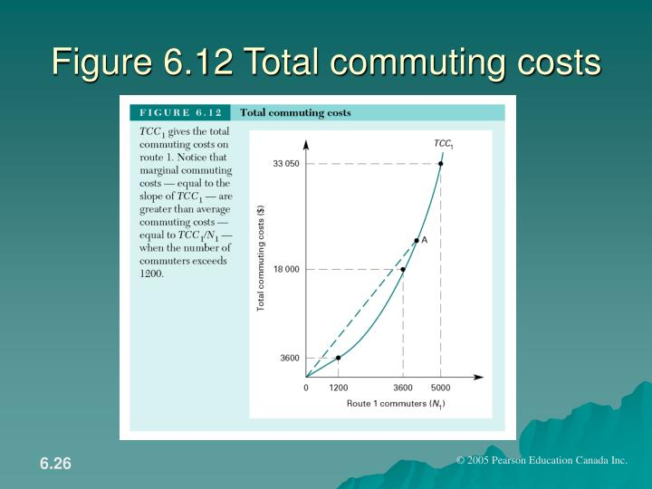 Figure 6.12 Total commuting costs