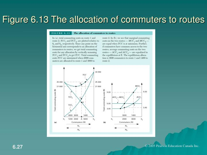 Figure 6.13 The allocation of commuters to routes