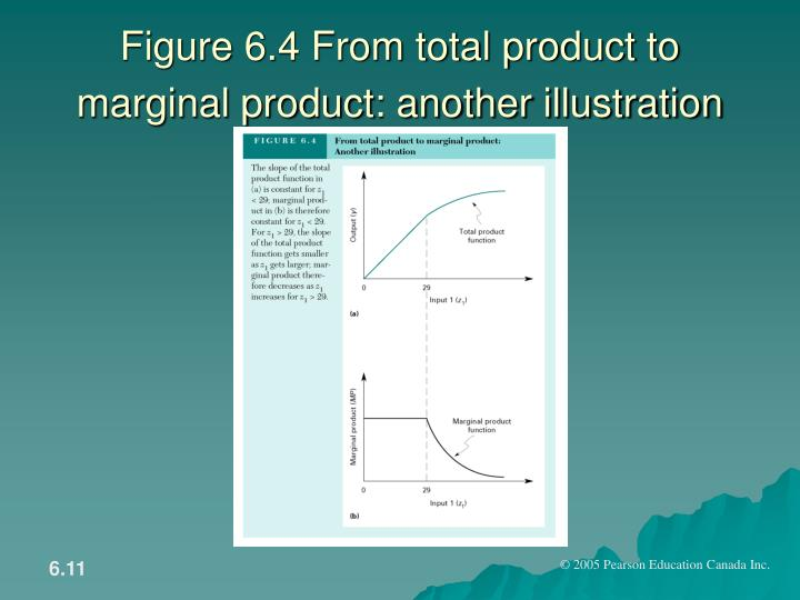 Figure 6.4 From total product to marginal product: another illustration