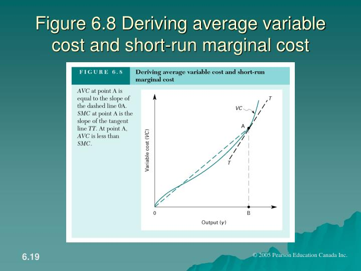 Figure 6.8 Deriving average variable cost and short-run marginal cost