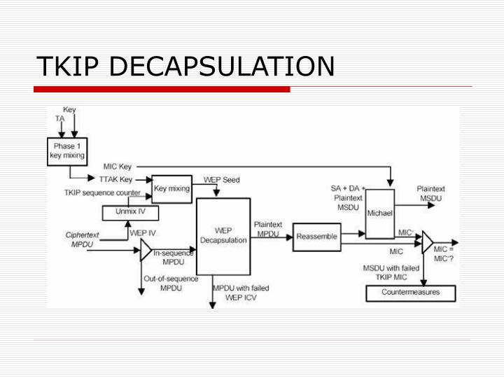 TKIP DECAPSULATION