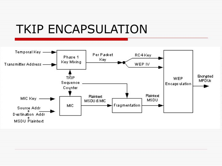 TKIP ENCAPSULATION