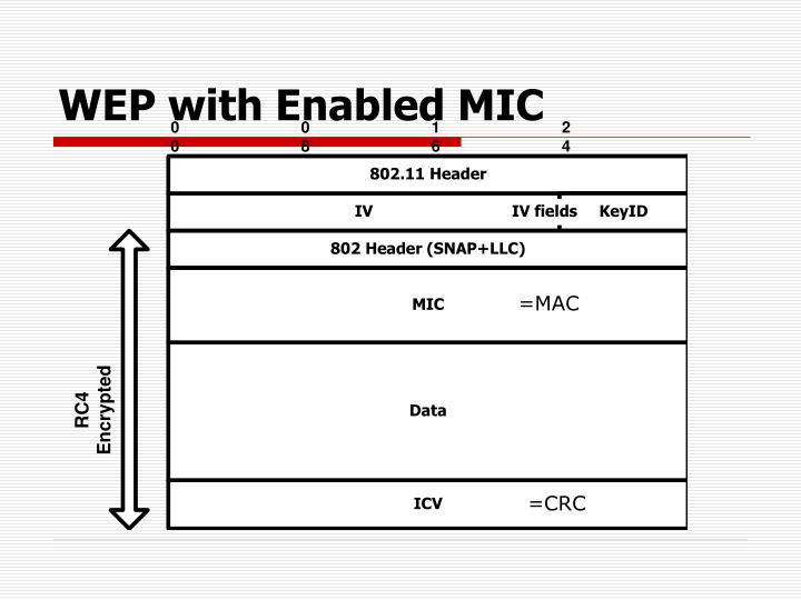 WEP with Enabled MIC