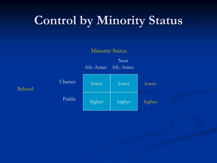 Control by Minority Status