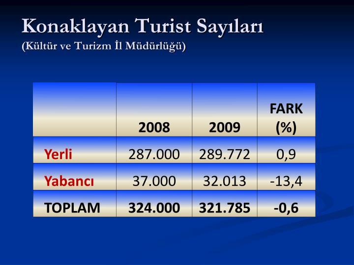 Konaklayan Turist Sayıları