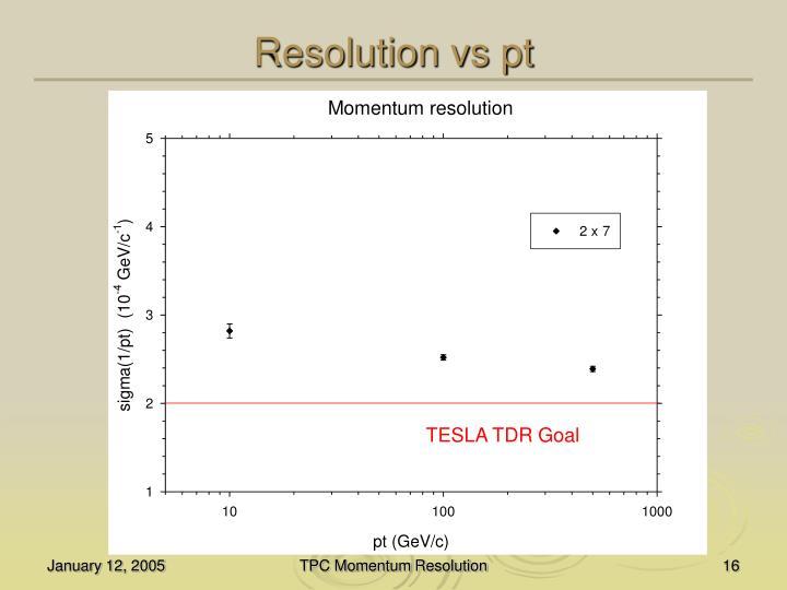 Resolution vs pt