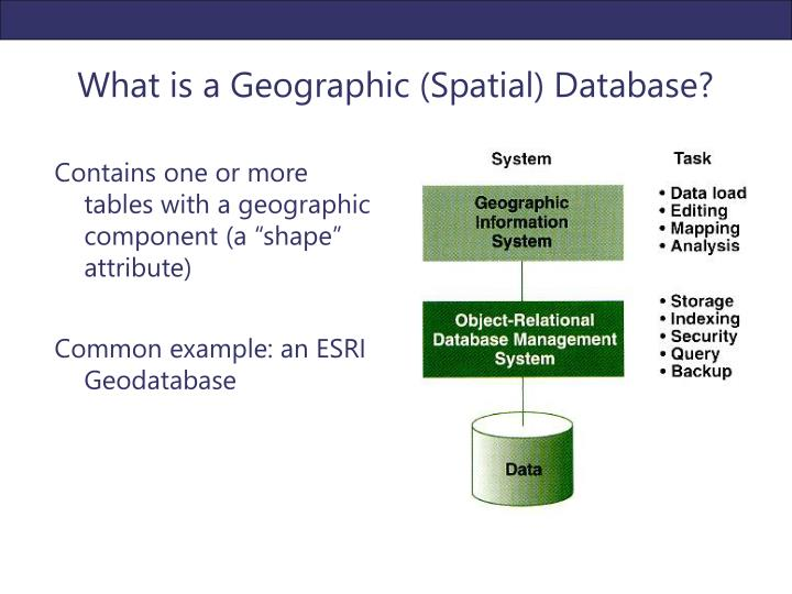 What is a Geographic (Spatial) Database?