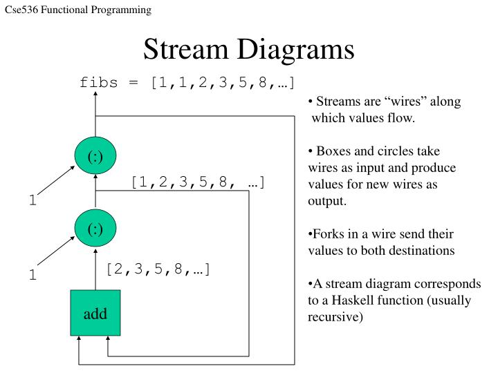 Stream Diagrams