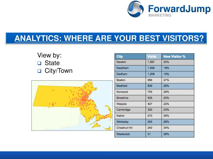 ANALYTICS: WHERE ARE YOUR BEST VISITORS?