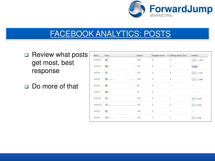 FACEBOOK ANALYTICS: POSTS