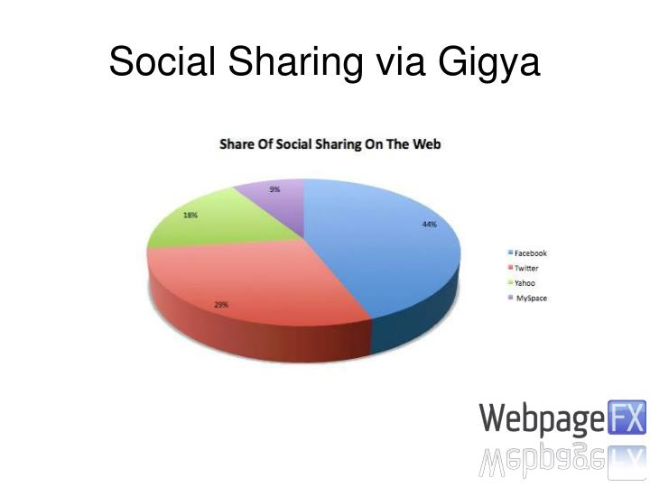 Social Sharing via Gigya