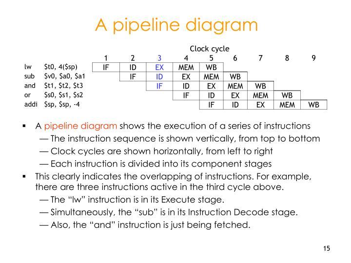 A pipeline diagram