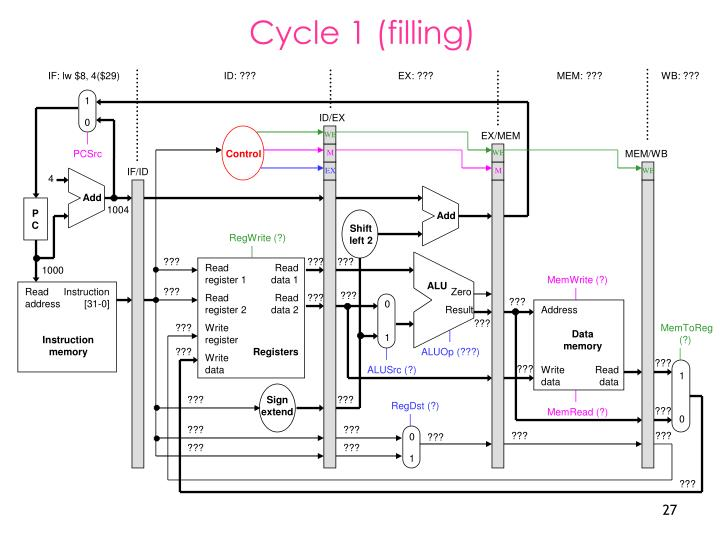 Cycle 1 (filling)